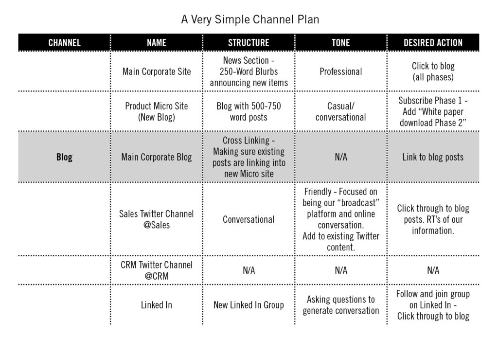 What are content marketing channels?